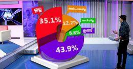 കാന്സര് ചികില്സാചെലവ് വെല്ലുവിളിയെന്ന് 61.6 % ഡോക്ടര്മാര്: സര്വേ