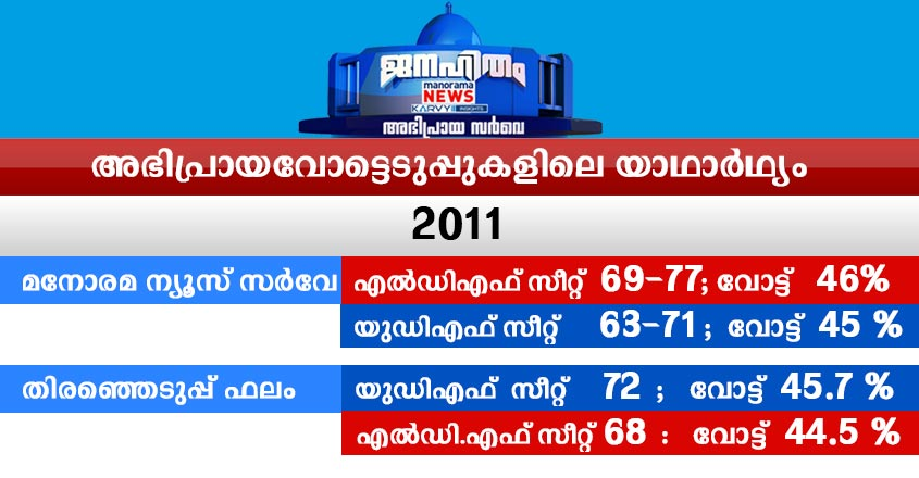 Manorama news survey