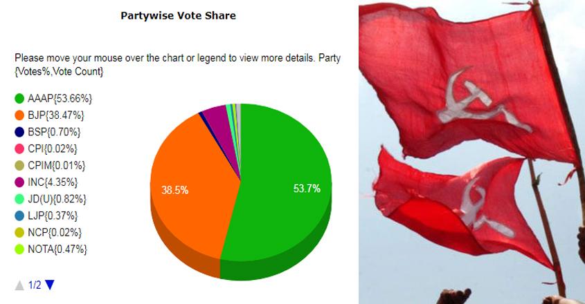 vote-share-cpm