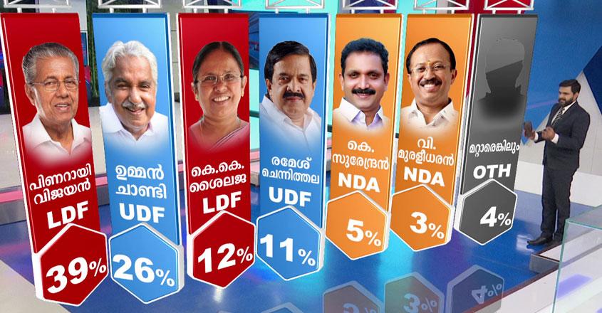 cm-vote-manorama-survey